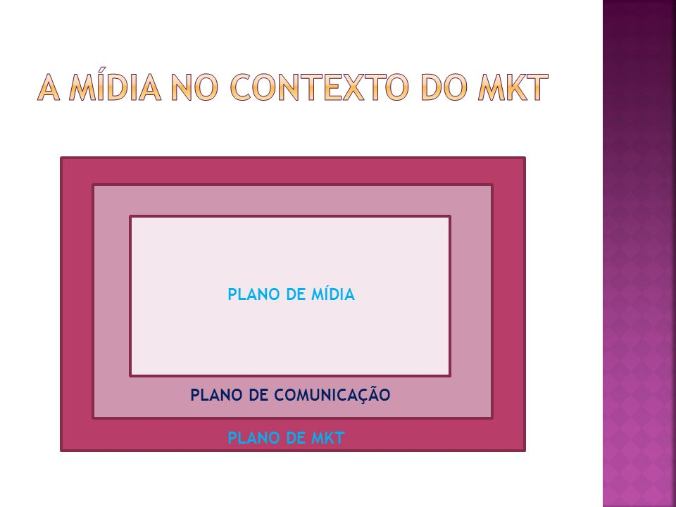 PLANO DE MKT PLANO DE COMUNICAÇÃO PLANO DE MÍDIA