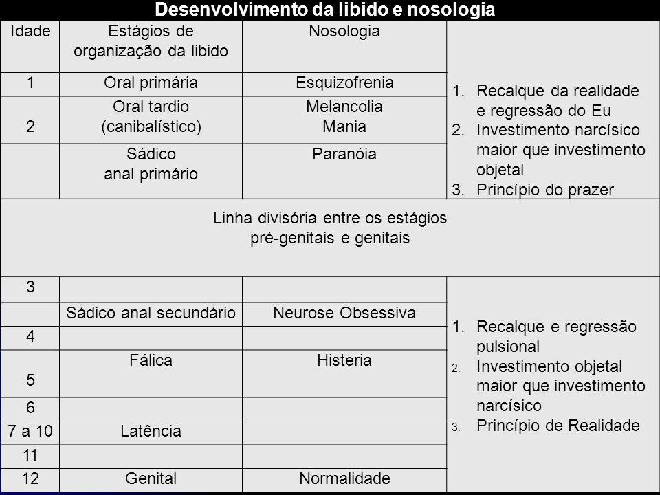 IdadeEstágios de organização da libido Nosologia 1.Recalque da realidade e regressão do Eu 2.Investimento narcísico maior que investimento objetal 3.P