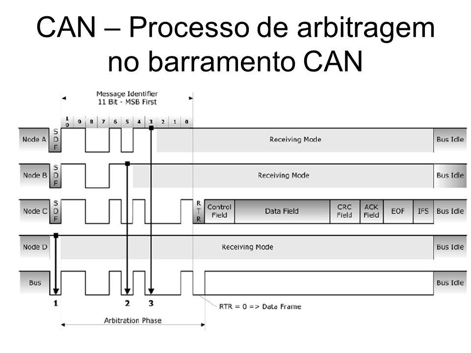 CAN – Processo de arbitragem no barramento CAN