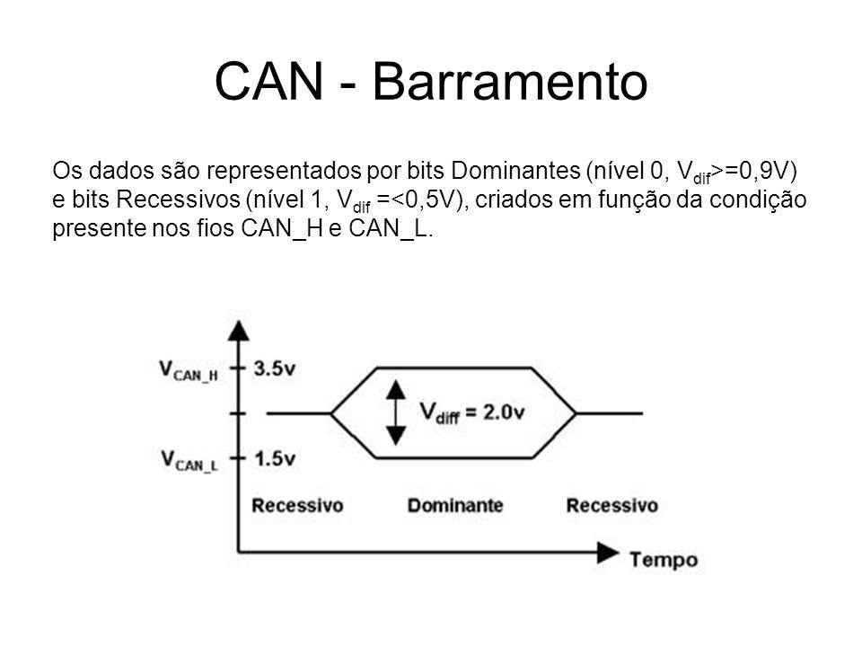 CAN - Barramento Os dados são representados por bits Dominantes (nível 0, V dif >=0,9V) e bits Recessivos (nível 1, V dif =<0,5V), criados em função d