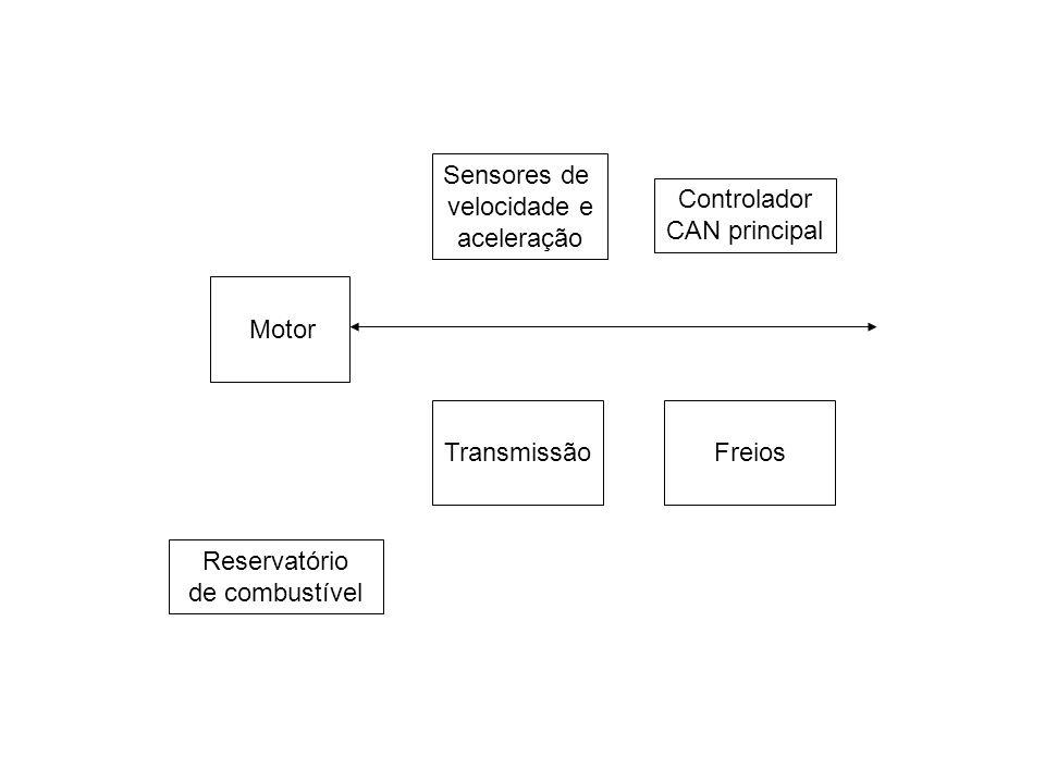 Motor Sensores de velocidade e aceleração Controlador CAN principal TransmissãoFreios Reservatório de combustível