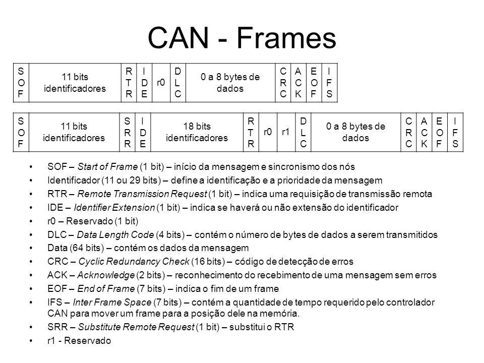 CAN - Frames SOFSOF 11 bits identificadores RTRRTR IDEIDE r0 DLCDLC 0 a 8 bytes de dados CRCCRC ACKACK EOFEOF IFSIFS SOFSOF 11 bits identificadores SR