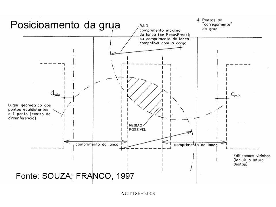 AUT186 - 2009 Posicioamento da grua Fonte: SOUZA; FRANCO, 1997