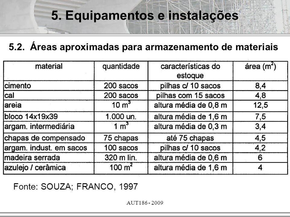 AUT186 - 2009 5. Equipamentos e instalações 5.2. Áreas aproximadas para armazenamento de materiais Fonte: SOUZA; FRANCO, 1997