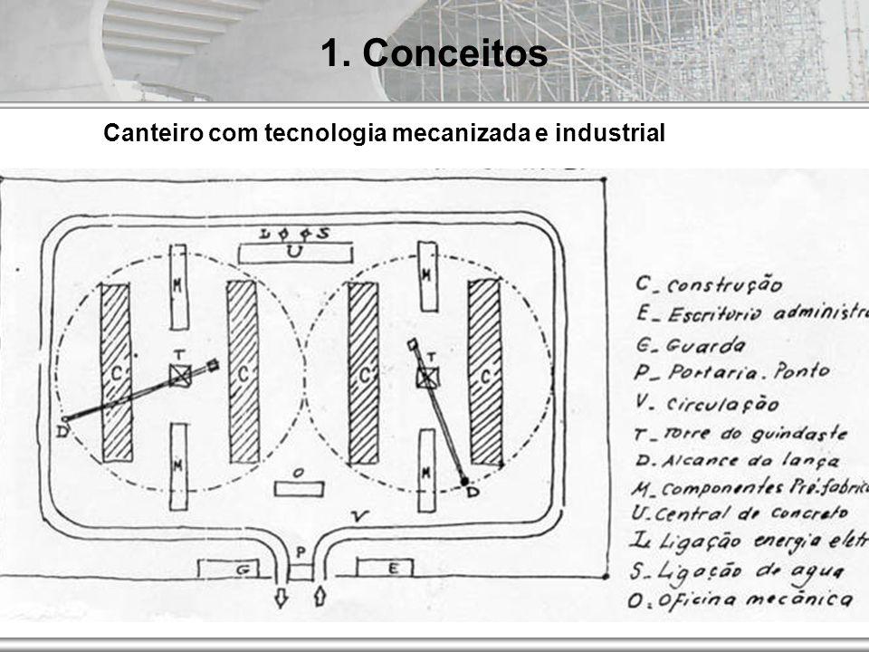 AUT186 - 2009 1. Conceitos Canteiro com tecnologia mecanizada e industrial