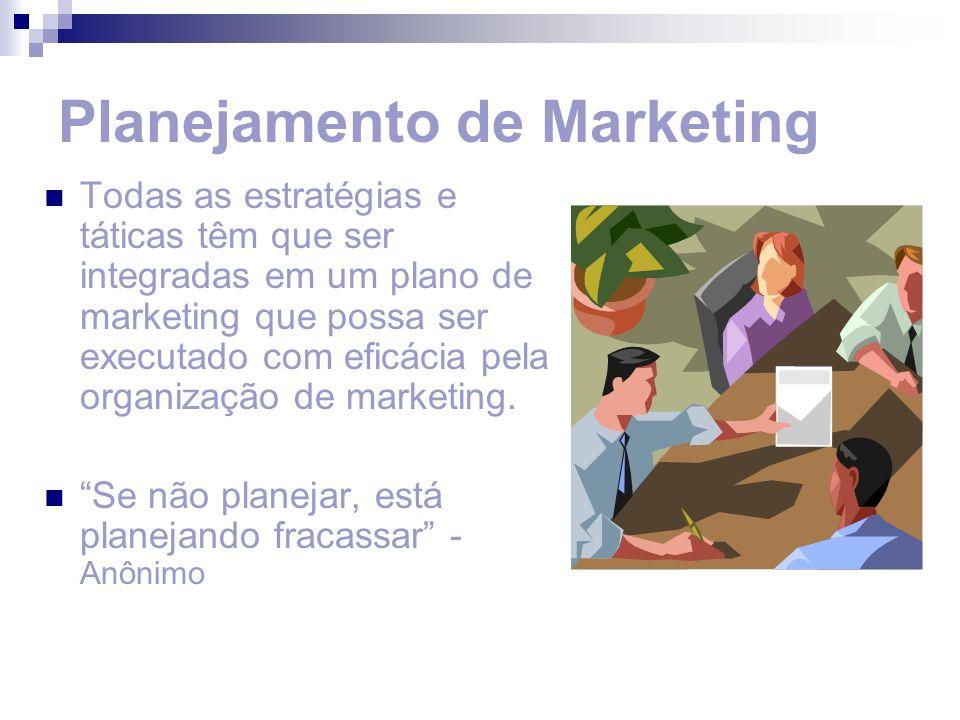 O Plano de Marketing Resumo executivo e sumário Situação atual de marketing Análise de oportunidades de questões Objetivos Estratégia de marketing Programas de ação Demonstrativos de resultados projetados Controles