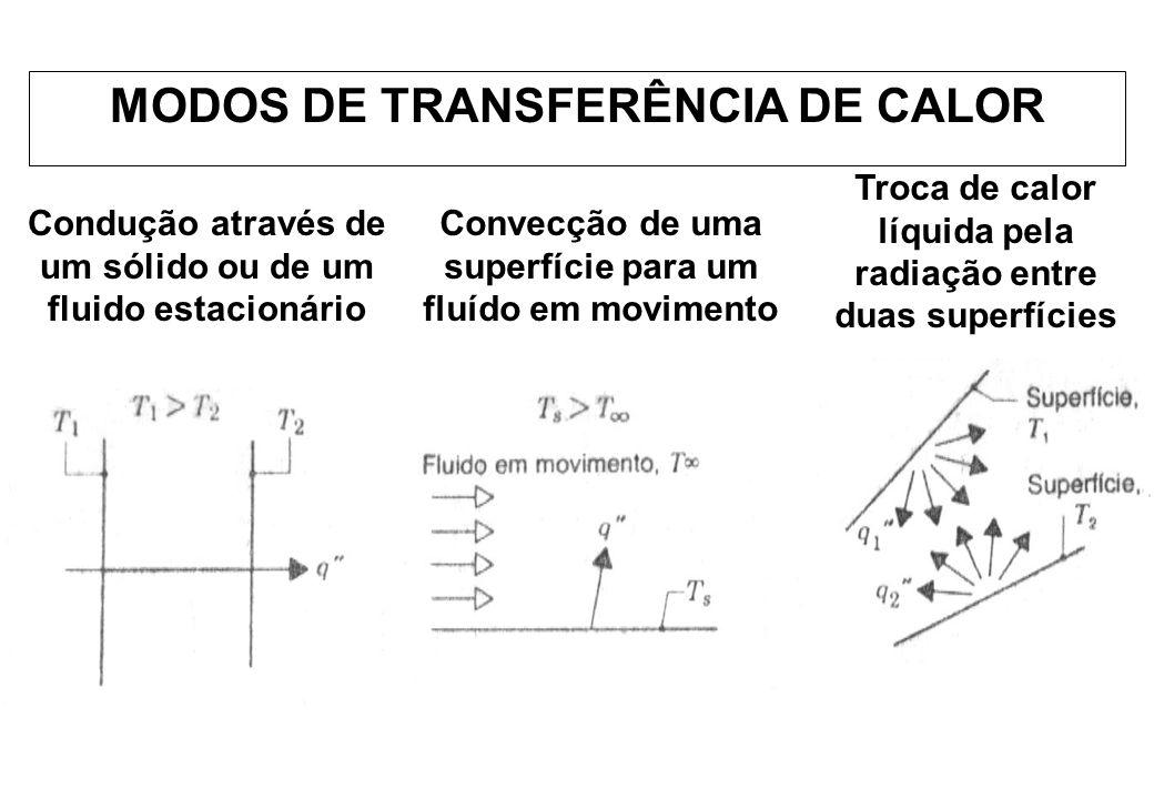 Condução através de um sólido ou de um fluido estacionário Convecção de uma superfície para um fluído em movimento Troca de calor líquida pela radiaçã