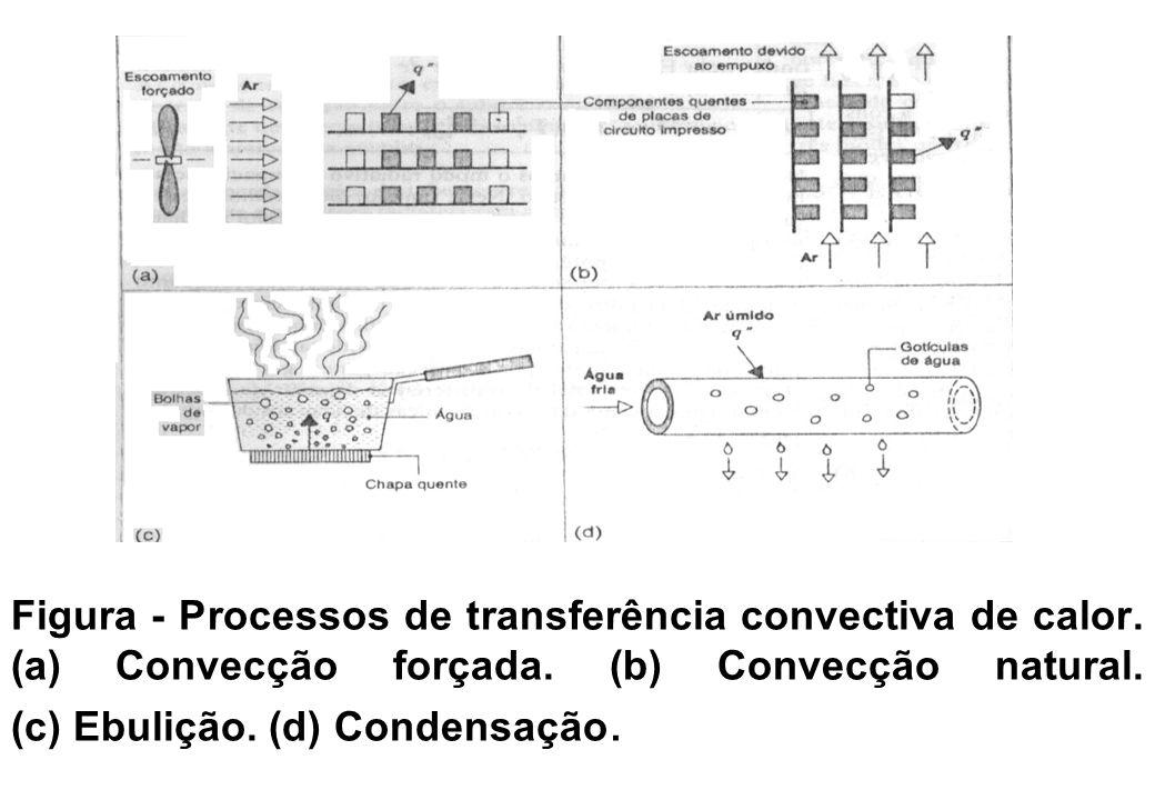 Figura - Processos de transferência convectiva de calor. (a) Convecção forçada. (b) Convecção natural. (c) Ebulição. (d) Condensação.