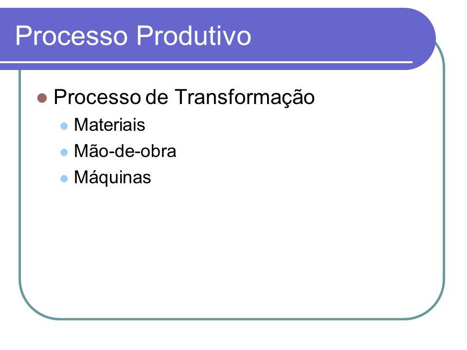 Processo Produtivo Processo de Transformação Materiais Mão-de-obra Máquinas