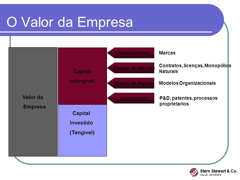 O Valor da Empresa Valor da Empresa Capital Investido (Tangível) Capital Intangível P&D, patentes, processos proprietarios Conhecimento Modelo de Negó
