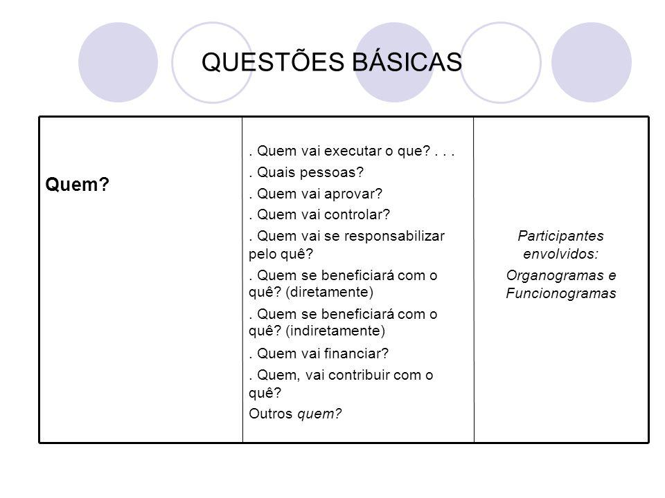 QUESTÕES BÁSICAS Participantes envolvidos: Organogramas e Funcionogramas.