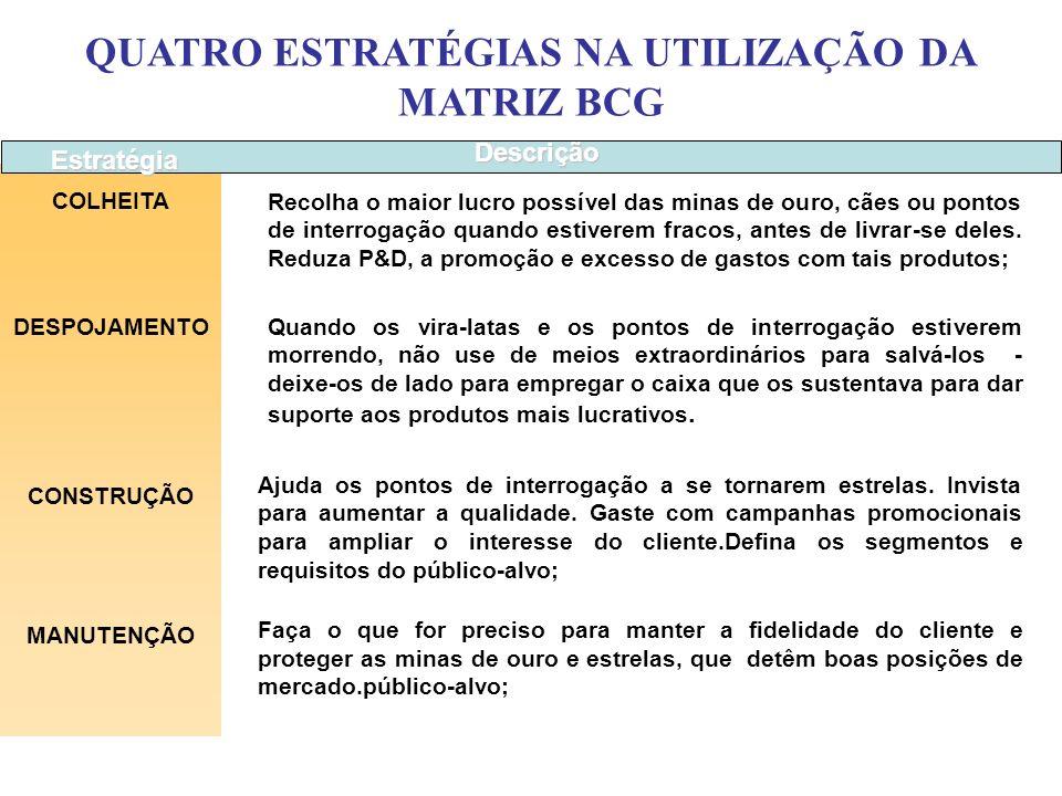 MATRIZ BCG Participação no Mercado ALTA BAIXA Taxa de Crescimento do Mercado BAIXA ALTA ? Alta participação num mercado com alta taxa de crescimento.