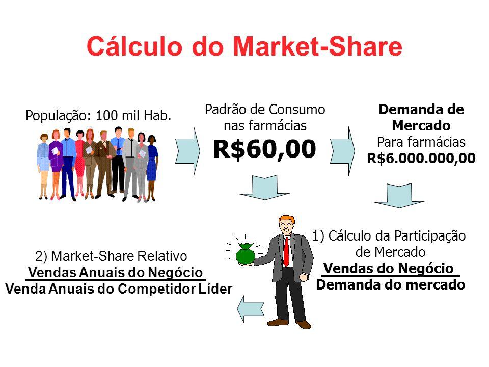 DIMENSÕES DA MATRIZ BCG 1. MARKET-SHARE (PARTICPAÇÃO DE MERCADO) Parte do mercado geral dominada por um determinado produtor ou comerciante. Quase sem