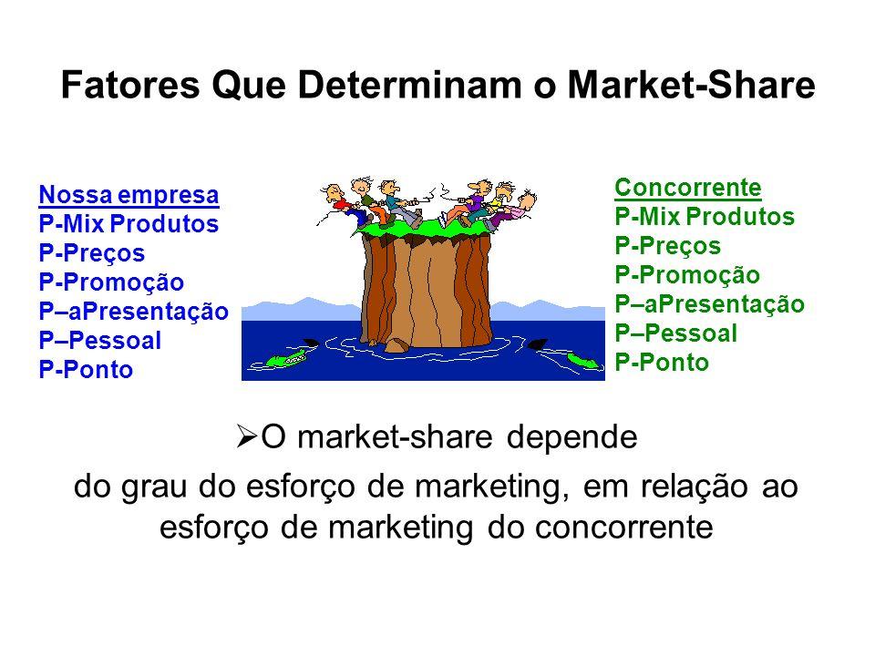 Cálculo do Market-Share População: 100 mil Hab. Padrão de Consumo nas farmácias R$60,00 Demanda de Mercado Para farmácias R$6.000.000,00 1) Cálculo da