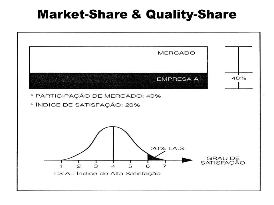 MATRIZ BCG Vira-latas Pontos de interrogaçãoEstrelas Vacas leiteiras Taxa de crescimento do mercado Participação relativa