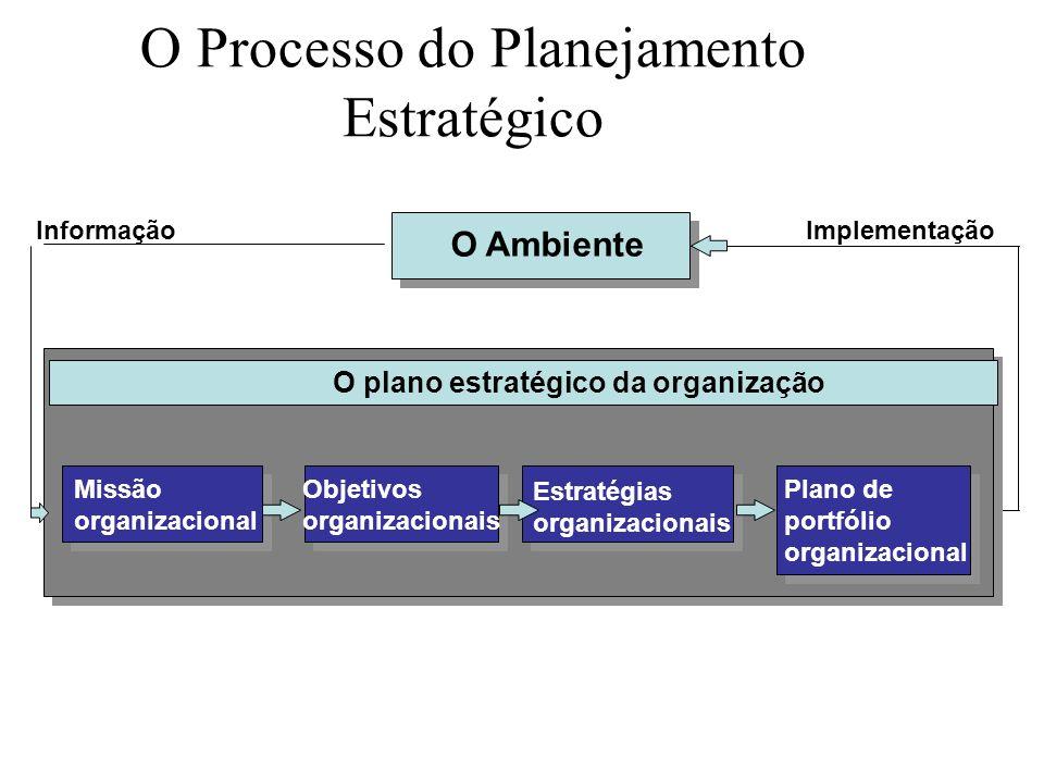 Marketing e Planejamento NíveisTipos de Planejamento Estratégico Planejamento Estratégico Tático MarketingFinanceiroProduçãoRecursos Humanos Organizac