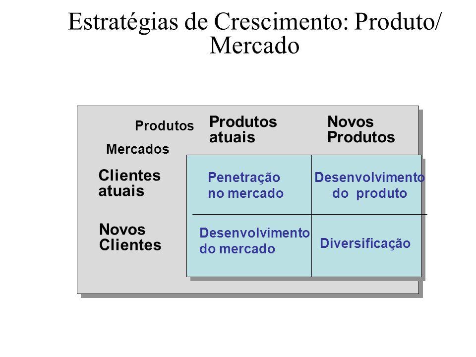 O Processo do Planejamento Estratégico Missão organizacional Objetivos organizacionais Estratégias organizacionais Plano de portfólio organizacional O