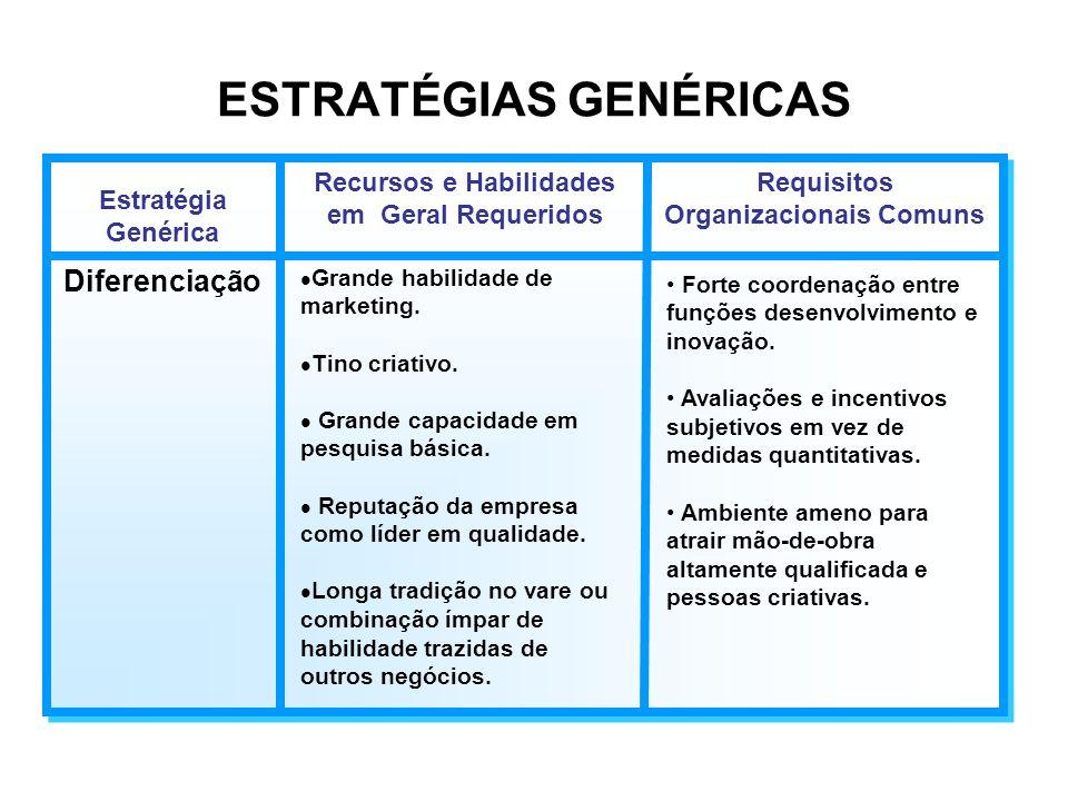 ESTRATÉGIAS GENÉRICAS Estratégia Genérica Recursos e Habilidades em Geral Requeridos Requisitos Organizacionais Comuns Liderança no Custo Total Invest