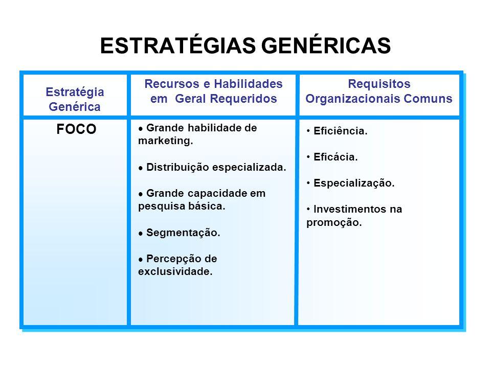 ESTRATÉGIAS GENÉRICAS Estratégia Genérica Recursos e Habilidades em Geral Requeridos Requisitos Organizacionais Comuns Diferenciação l Grande habilida