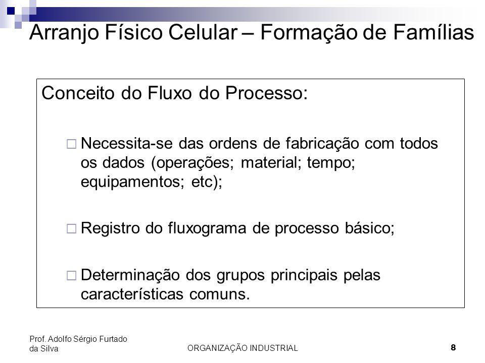 ORGANIZAÇÃO INDUSTRIAL9 Prof. Adolfo Sérgio Furtado da Silva Arranjo Físico Celular – Exemplo