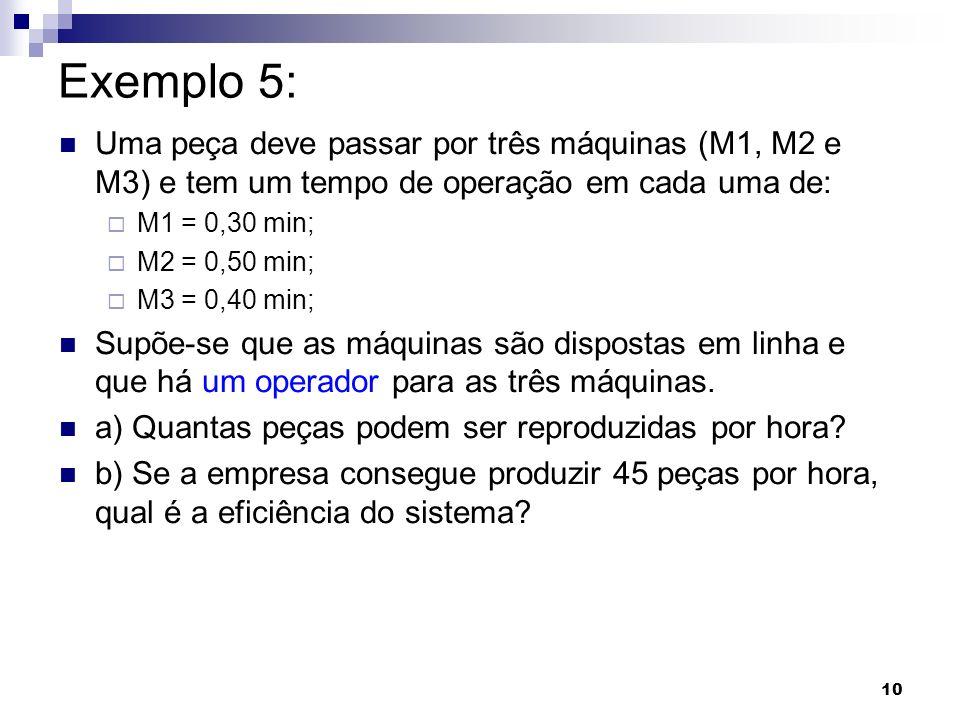 10 Exemplo 5: Uma peça deve passar por três máquinas (M1, M2 e M3) e tem um tempo de operação em cada uma de: M1 = 0,30 min; M2 = 0,50 min; M3 = 0,40
