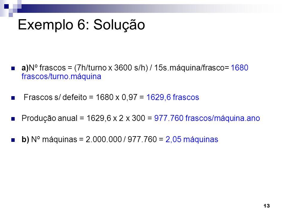 13 Exemplo 6: Solução a)Nº frascos = (7h/turno x 3600 s/h) / 15s.máquina/frasco= 1680 frascos/turno.máquina Frascos s/ defeito = 1680 x 0,97 = 1629,6