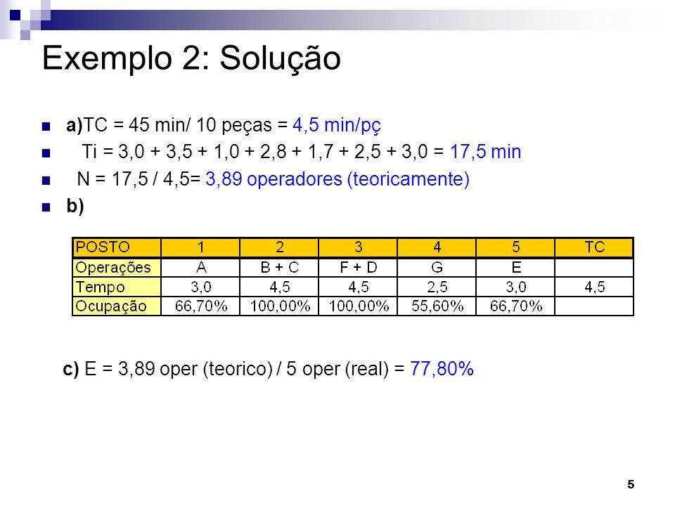 5 Exemplo 2: Solução a)TC = 45 min/ 10 peças = 4,5 min/pç Ti = 3,0 + 3,5 + 1,0 + 2,8 + 1,7 + 2,5 + 3,0 = 17,5 min N = 17,5 / 4,5= 3,89 operadores (teo