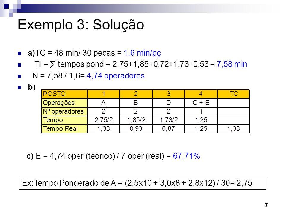 7 Exemplo 3: Solução a)TC = 48 min/ 30 peças = 1,6 min/pç Ti = tempos pond = 2,75+1,85+0,72+1,73+0,53 = 7,58 min N = 7,58 / 1,6= 4,74 operadores b) c)