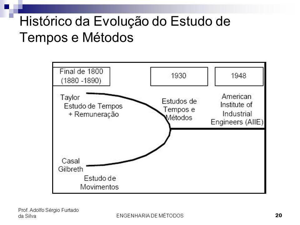 ENGENHARIA DE MÉTODOS20 Prof. Adolfo Sérgio Furtado da Silva Histórico da Evolução do Estudo de Tempos e Métodos