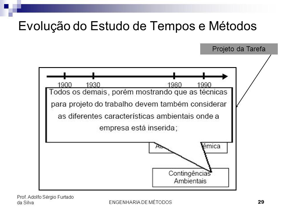 ENGENHARIA DE MÉTODOS29 Prof. Adolfo Sérgio Furtado da Silva Evolução do Estudo de Tempos e Métodos Projeto da Tarefa