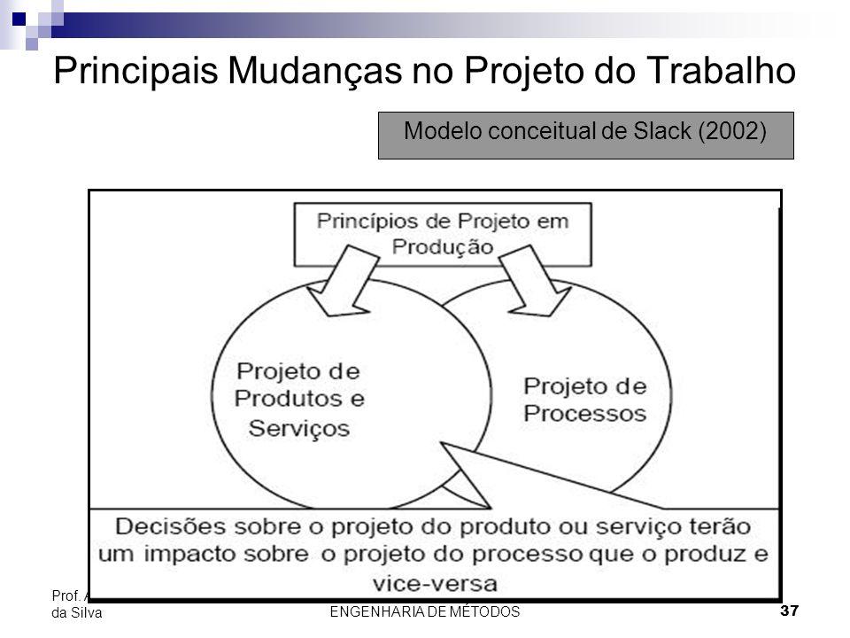 ENGENHARIA DE MÉTODOS37 Prof. Adolfo Sérgio Furtado da Silva Principais Mudanças no Projeto do Trabalho Modelo conceitual de Slack (2002)