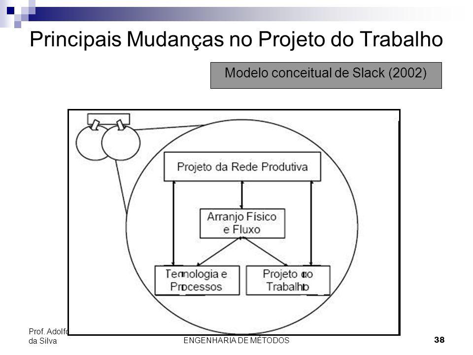 ENGENHARIA DE MÉTODOS38 Prof. Adolfo Sérgio Furtado da Silva Principais Mudanças no Projeto do Trabalho Modelo conceitual de Slack (2002)