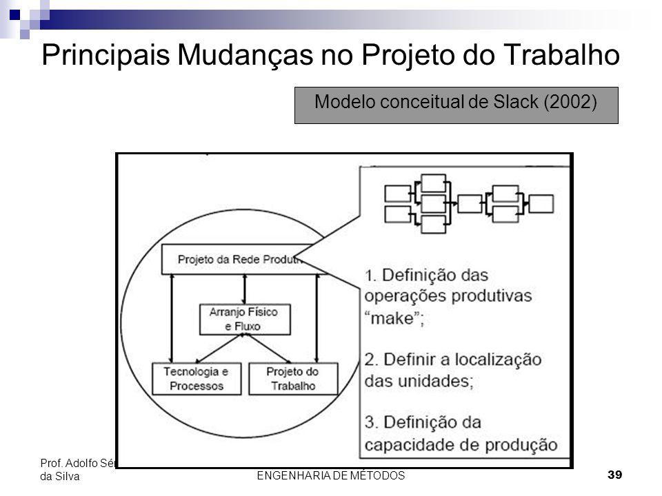 ENGENHARIA DE MÉTODOS39 Prof. Adolfo Sérgio Furtado da Silva Principais Mudanças no Projeto do Trabalho Modelo conceitual de Slack (2002)