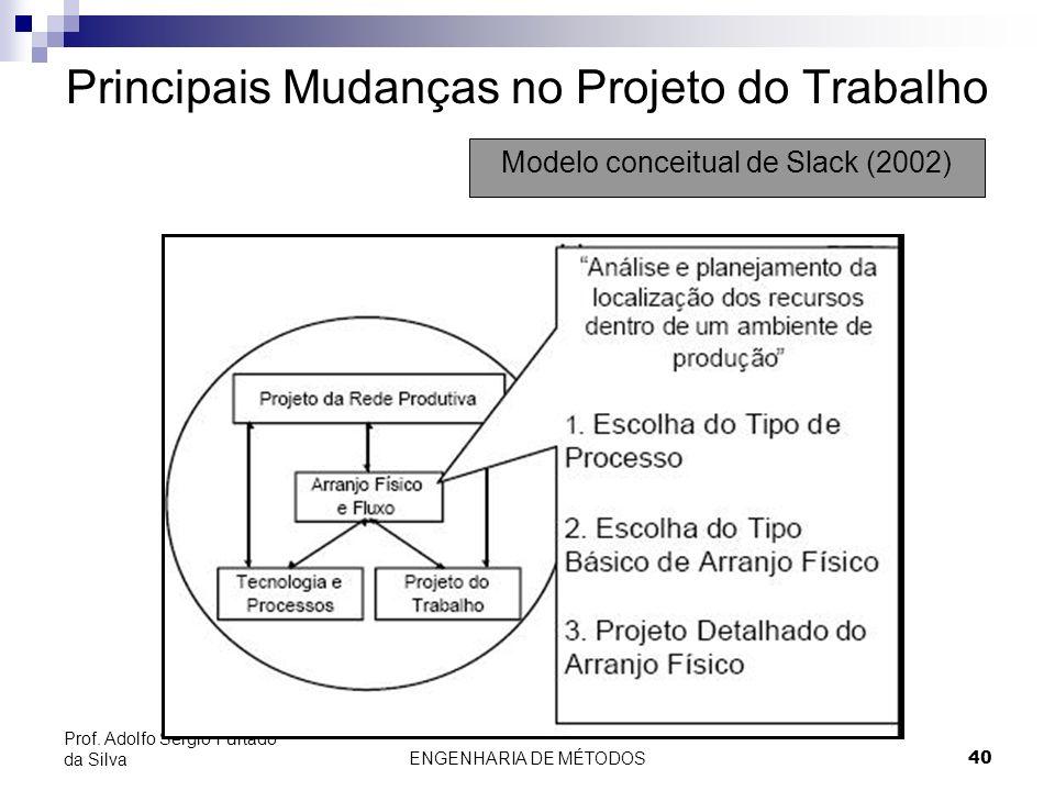 ENGENHARIA DE MÉTODOS40 Prof. Adolfo Sérgio Furtado da Silva Principais Mudanças no Projeto do Trabalho Modelo conceitual de Slack (2002)