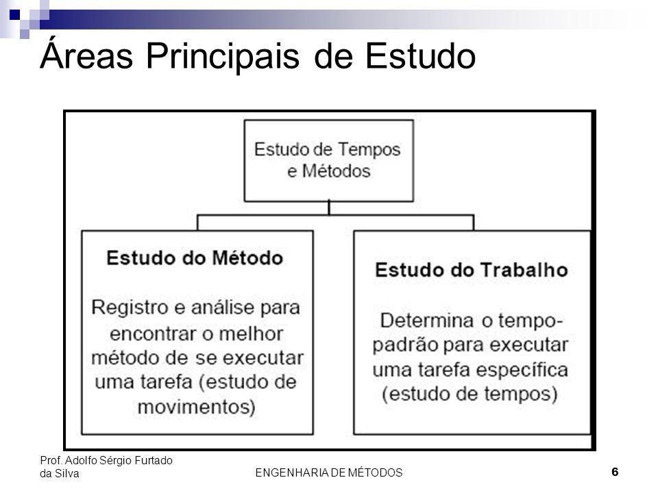 ENGENHARIA DE MÉTODOS6 Prof. Adolfo Sérgio Furtado da Silva Áreas Principais de Estudo