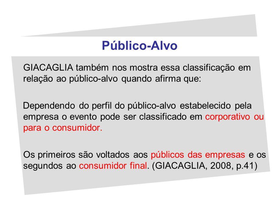 Público-Alvo GIACAGLIA também nos mostra essa classificação em relação ao público-alvo quando afirma que: Dependendo do perfil do público-alvo estabel