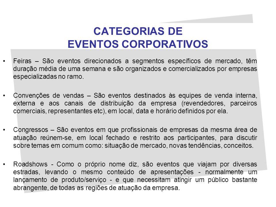 CATEGORIAS DE EVENTOS CORPORATIVOS Feiras – São eventos direcionados a segmentos específicos de mercado, têm duração média de uma semana e são organiz