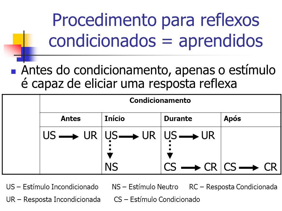 Antes do condicionamento, apenas o estímulo é capaz de eliciar uma resposta reflexa Condicionamento AntesInícioDuranteApós US UR NS US UR CS CR Proced