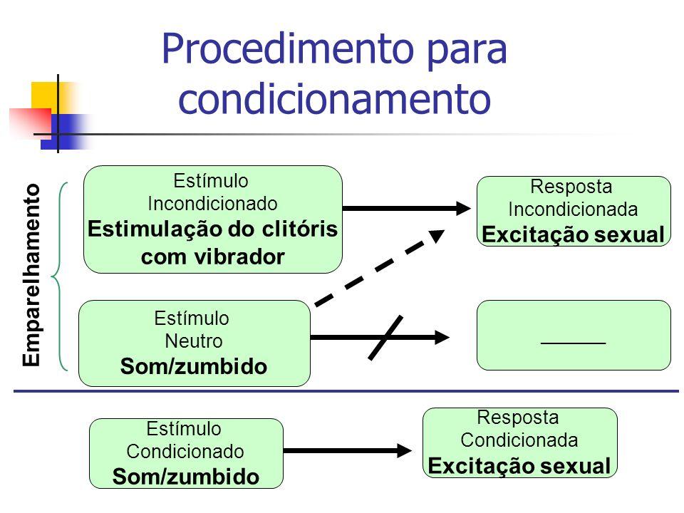 Procedimento para condicionamento Estímulo Incondicionado Estimulação do clitóris com vibrador Resposta Condicionada Excitação sexual Estímulo Condici