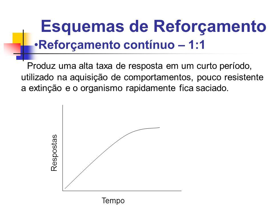 Reforçamento contínuo – 1:1 Produz uma alta taxa de resposta em um curto período, utilizado na aquisição de comportamentos, pouco resistente a extinçã