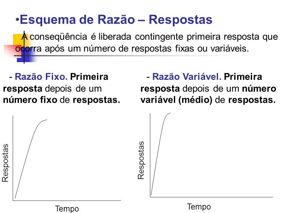 Esquema de Razão – Respostas A conseqüência é liberada contingente primeira resposta que ocorra após um número de respostas fixas ou variáveis. Tempo