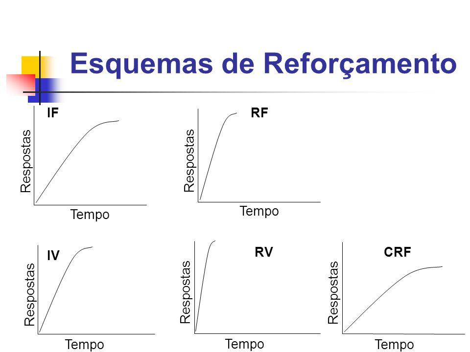 Esquemas de Reforçamento Tempo Respostas IF Tempo Respostas IV Tempo Respostas RF Tempo Respostas RV Tempo Respostas CRF