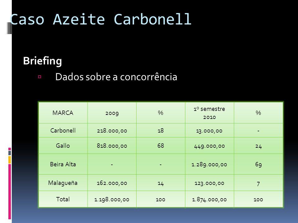 Caso Azeite Carbonell Briefing Dados sobre a concorrência MARCA2009% 1º semestre 2010 % Carbonell218.000,001813.000,00- Gallo818.000,0068449.000,0024