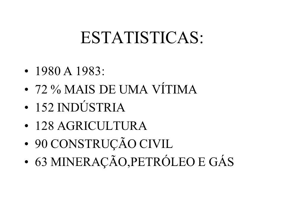 ESTATISTICAS: 1980 A 1983: 72 % MAIS DE UMA VÍTIMA 152 INDÚSTRIA 128 AGRICULTURA 90 CONSTRUÇÃO CIVIL 63 MINERAÇÃO,PETRÓLEO E GÁS