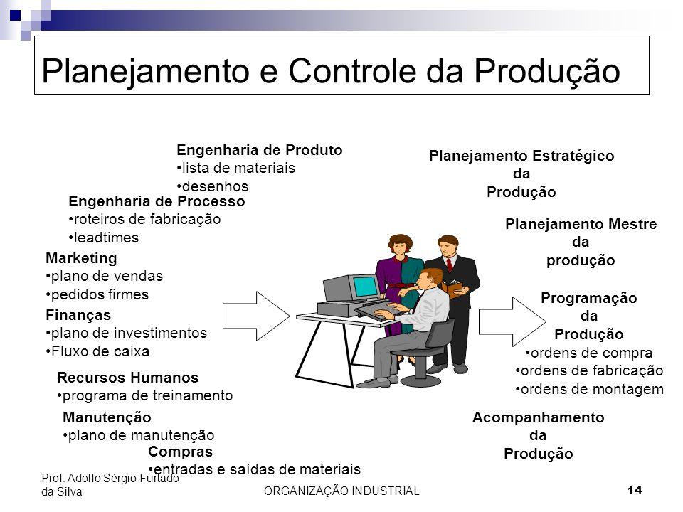 ORGANIZAÇÃO INDUSTRIAL 14 Prof. Adolfo Sérgio Furtado da Silva Planejamento e Controle da Produção Engenharia de Produto lista de materiais desenhos E