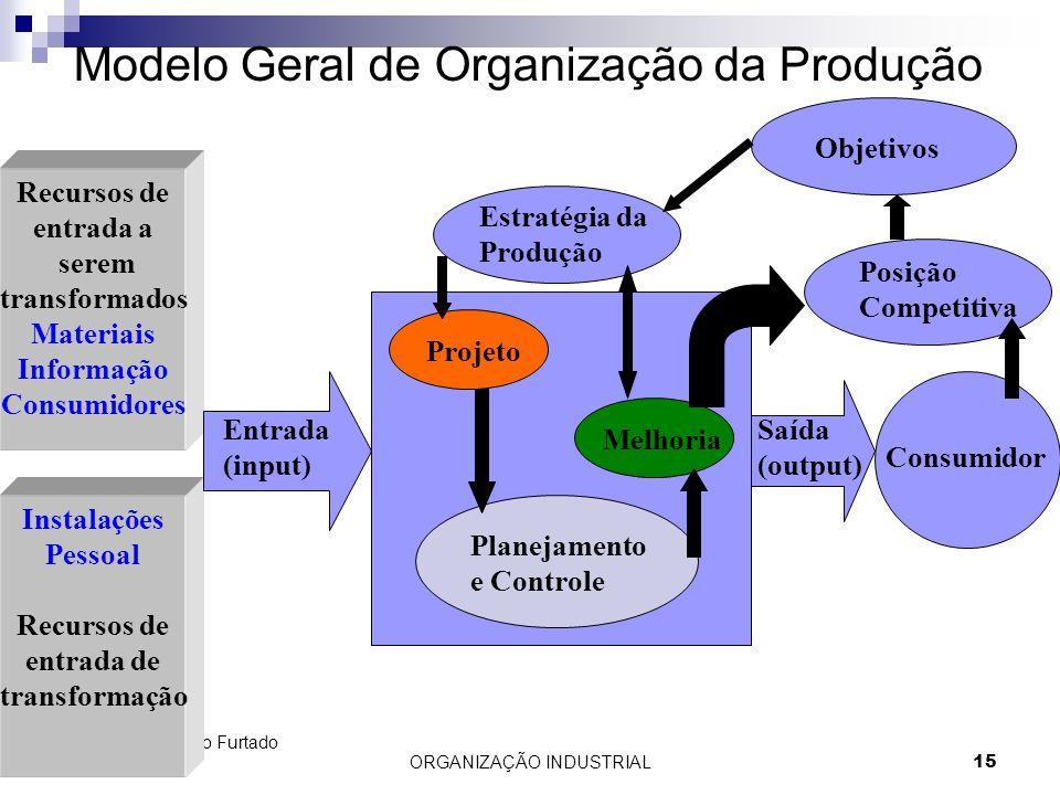 ORGANIZAÇÃO INDUSTRIAL 15 Prof. Adolfo Sérgio Furtado da Silva Modelo Geral de Organização da Produção Recursos de entrada a serem transformados Mater