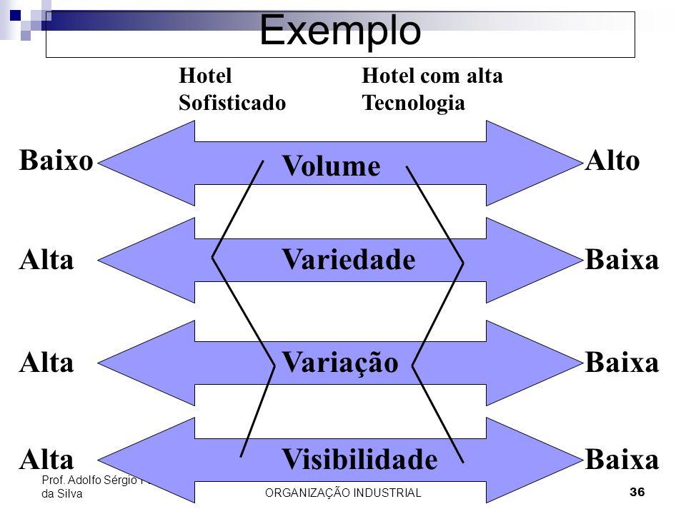 ORGANIZAÇÃO INDUSTRIAL 36 Prof. Adolfo Sérgio Furtado da Silva Exemplo Volume Visibilidade Variação Variedade Baixo Alta Alto Baixa Hotel Sofisticado