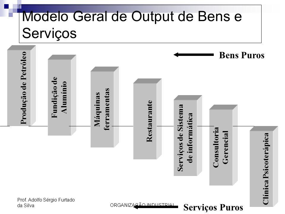 ORGANIZAÇÃO INDUSTRIAL 37 Prof. Adolfo Sérgio Furtado da Silva Modelo Geral de Output de Bens e Serviços Produção de Petróleo Fundição de Alumínio Máq