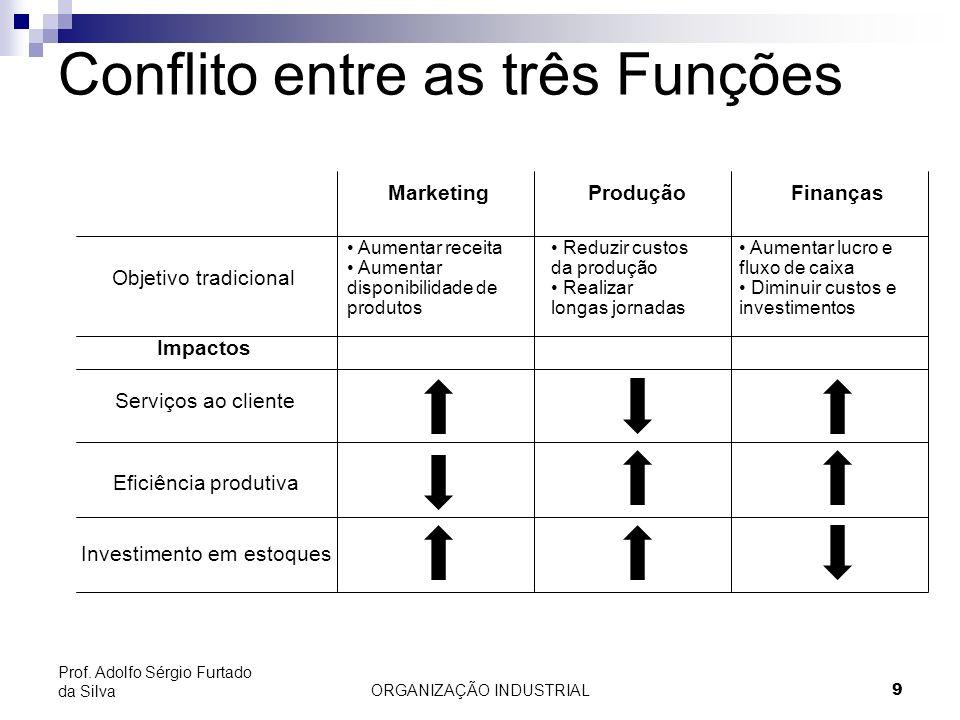 ORGANIZAÇÃO INDUSTRIAL 9 Prof. Adolfo Sérgio Furtado da Silva Conflito entre as três Funções MarketingProduçãoFinanças Objetivo tradicional Impactos S
