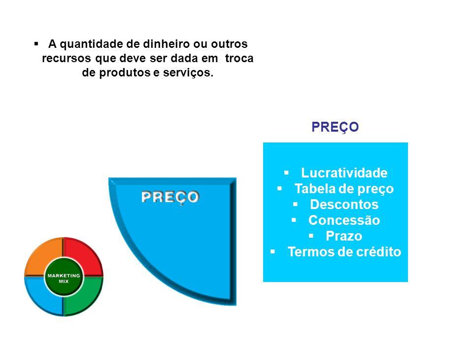 Lucratividade Tabela de preço Descontos Concessão Prazo Termos de crédito PREÇO A quantidade de dinheiro ou outros recursos que deve ser dada em troca